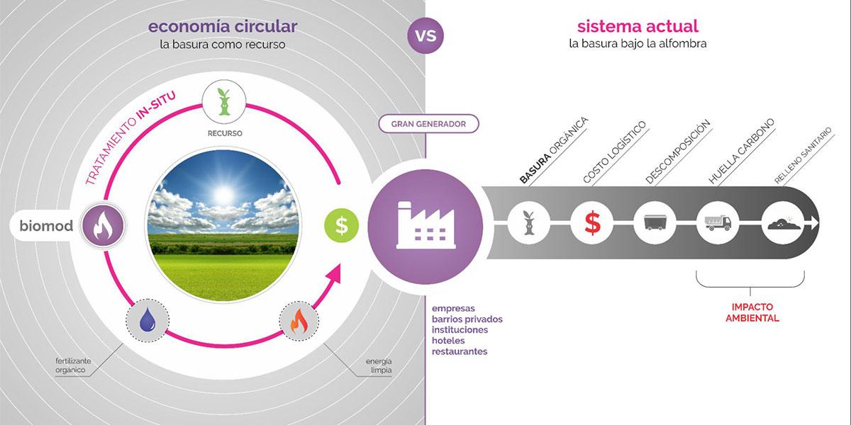 taller compostaje y biodigestión